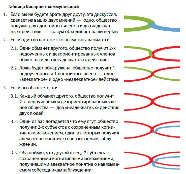 Таблица бинарных коммуникаций